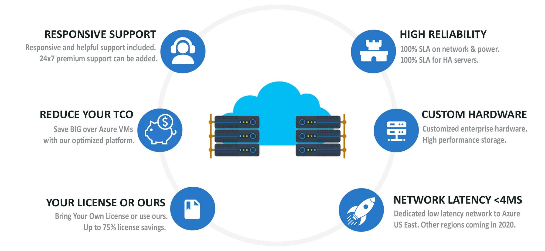azure hybrid custom dedicated servers