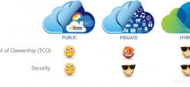 Hybrid Cloud vs Public Cloud vs Private Cloud