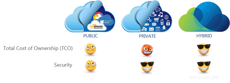 Hybrid Cloud vs Public Cloud vs Private Cloud