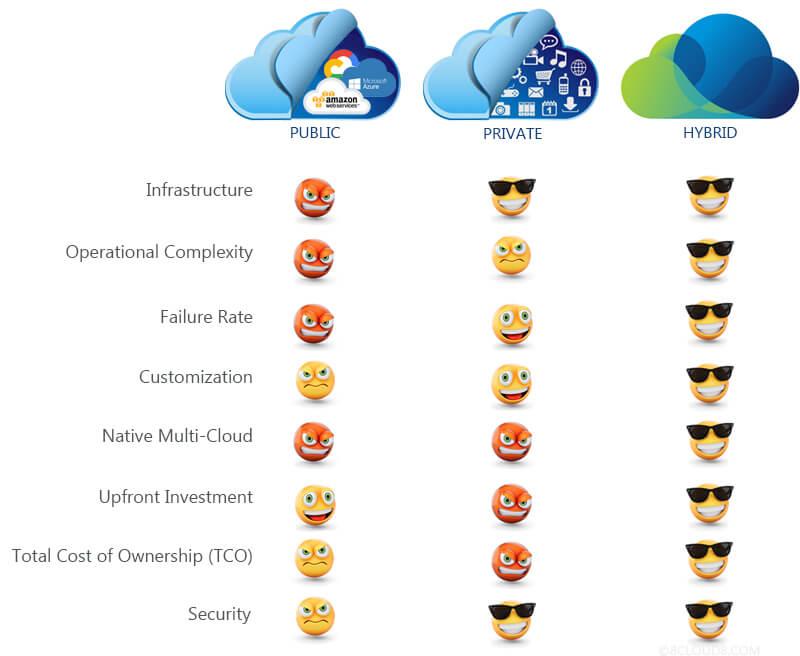private vs public vs hybrid cloud